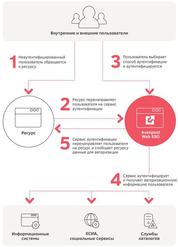 Как работает Avanpost Web SSO