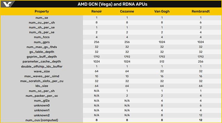 Посторонись, Ampere! Характеристики AMD Radeon RX 6000 раскрыты в коде MacOS Big Sur. И это очень быстрые чипы