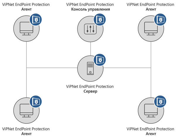 Архитектура ViPNet EndPoint Protection