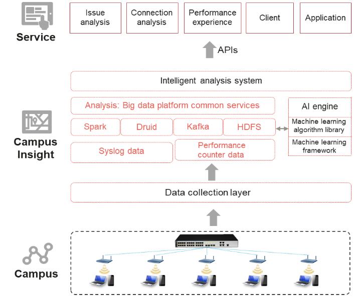 Основные компоненты системы управления и мониторинга CampusInsight