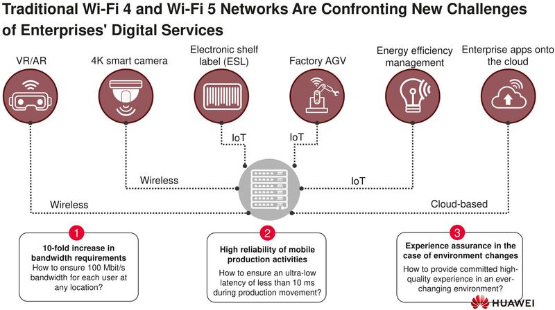 Вызовы, стоящие перед технологией беспроводных локальных сетей решаются только в шестом поколении Wi-Fi