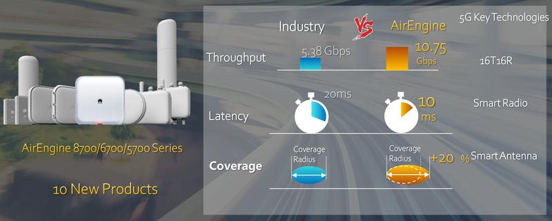Беспроводная часть HiCampus базируется на новых точках доступа AirEngine