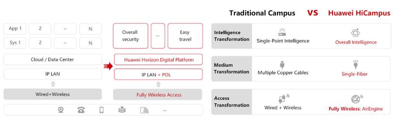 Три принципа Huawei HiCampus и сравнение реализации с традиционным подходом