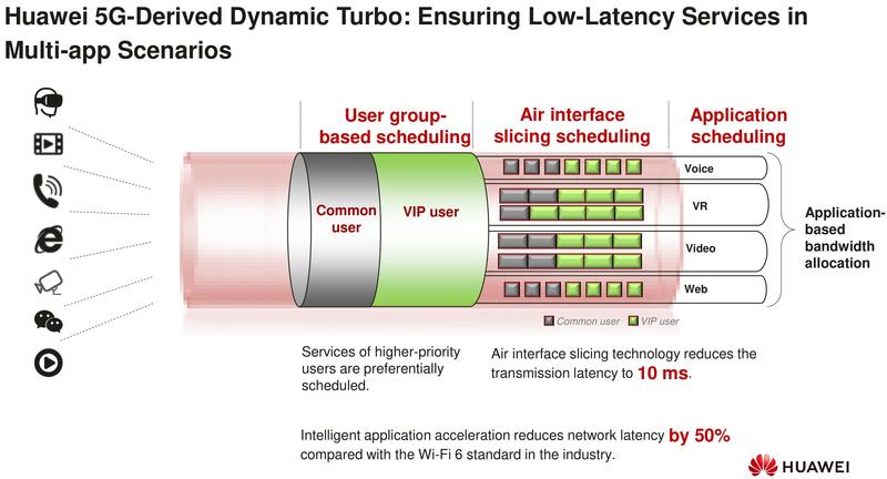 Реализация Wi-Fi 6 в исполнении Huawei: максимальное использование ресурсов сети и тонкое жонглирование пропускной способностью