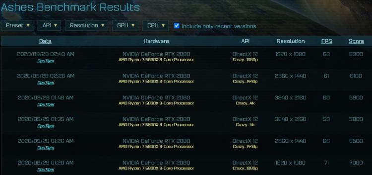 В тестах AotS замечен 8-ядерный AMD Ryzen 7 5800X на базе Zen3: он обходит 10-ядерный Core i9-10900K