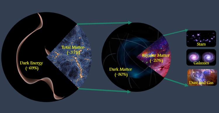 Соотношение энрегии и материи в нашей Вселенной (UCR/Mohamed Abdullah)