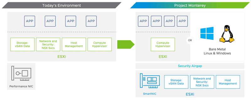 Новая версия платформы vSphere проще, но она эффективнее использует имеющиеся вычислительные ресурсы