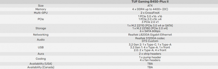 """ASUS выпустила вторую версию материнских плат ROG Strix, TUF Gaming и Prime на чипсете AMD B450"""""""