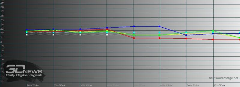 OPPO Reno4 Lite, гамма в «нежном» режиме цветопередачи. Желтая линия – показатели Reno4 Lite, пунктирная – эталонная гамма