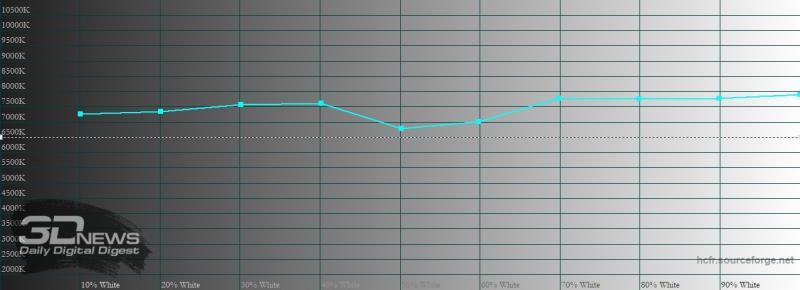 OPPO Reno4 Lite, цветовая температура в «нежном» режиме цветопередачи. Голубая линия – показатели Reno4 Lite, пунктирная – эталонная температура