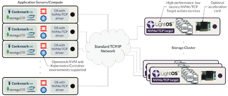 Хранилища на базе LightOS могут использовать ускорители на базе FPGA