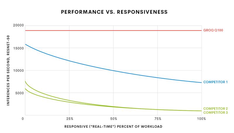 Платформа Groq TSP способна выполнять сложнейшие вычисления в реальном времени