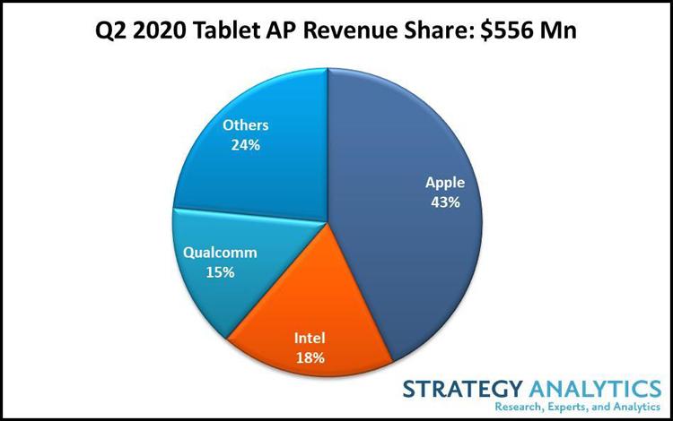 Рынок процессоров для планшетов взлетел благодаря пандемии