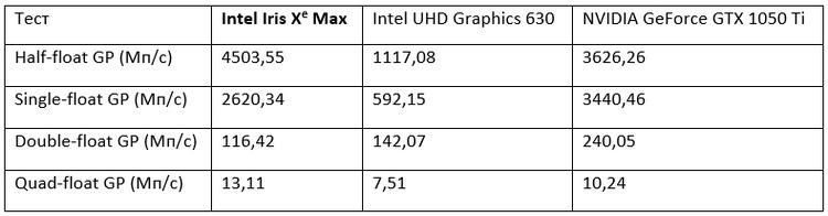 """Встроенная графика Intel Iris Xe Max превзошла настольную GeForce GTX 1050 Ti в некоторых тестах SiSoftware"""""""