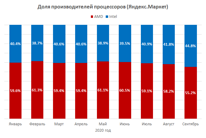 Итоги сентября: процессоры AMD дорожают и теряют своих приверженцев в России