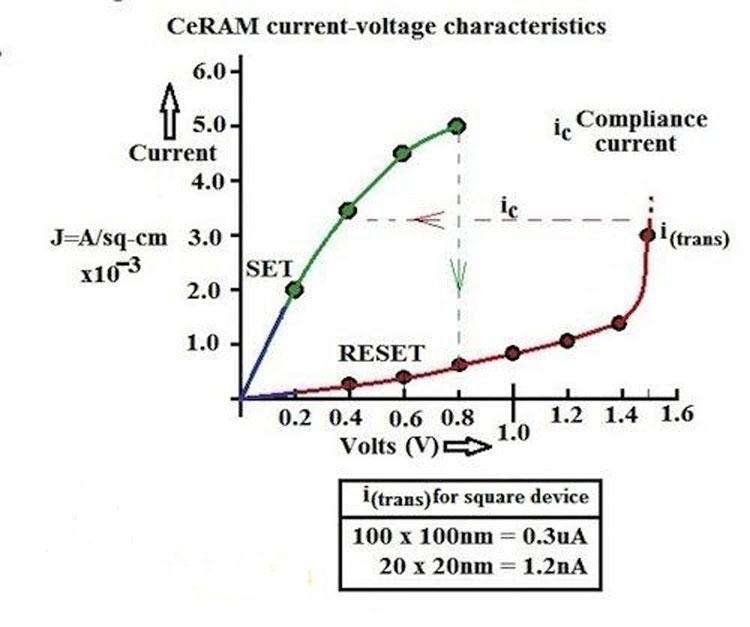 Вольт-ампетрная характеристика ячейки CeRAM показывает два напряжения переключения стабильных состяоний (0,8 и 1,6 В)