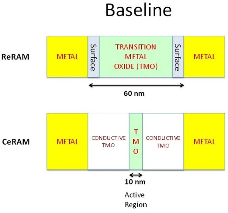 CeRAM обещает простое масштабирование, в отличие от ReRAM и другие преимущества