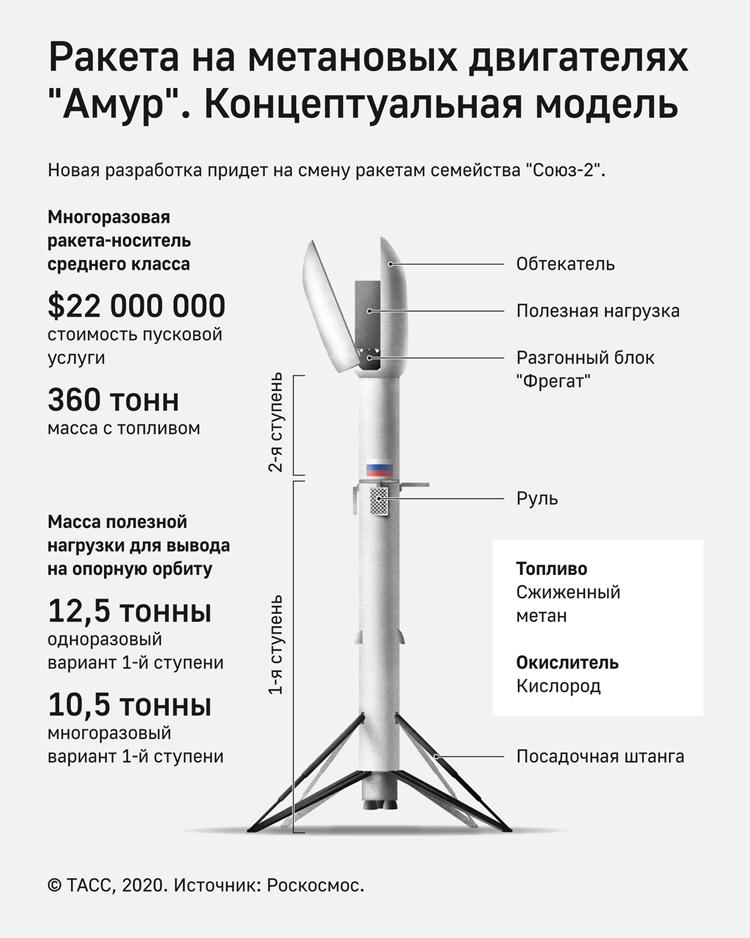 Инфографика РН «Амур» (источник ТАСС, Роскосмос)