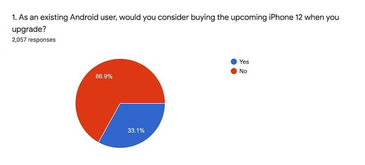 Треть пользователей Android-смартфонов готовы перейти на iPhone 12