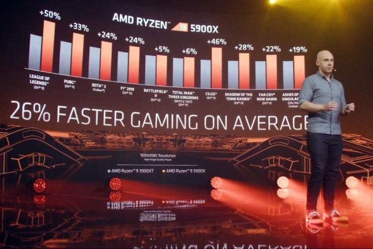 AMD представила процессоры Ryzen 5000 на базе Zen 3: превосходство по всем фронтам и в играх тоже