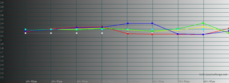 vivo V20, гамма в стандартном режиме цветопередачи. Желтая линия – показатели vivo V20, пунктирная – эталонная гамма