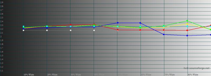 vivo V20, гамма в профессиональном режиме цветопередачи. Желтая линия – показатели vivo V20, пунктирная – эталонная гамма
