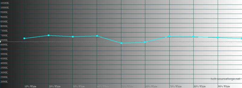 V20, цветовая температура в профессиональном режиме цветопередачи. Голубая линия – показатели vivo V20, пунктирная – эталонная температура