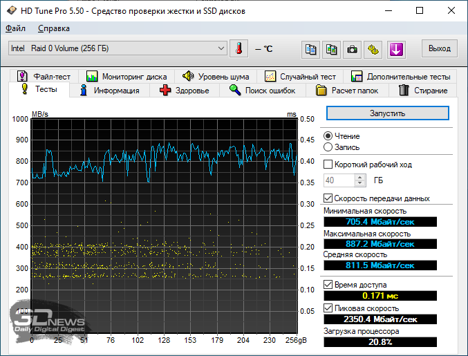 Оценка производительности эталонного RAID-массива из двух SSD-дисков