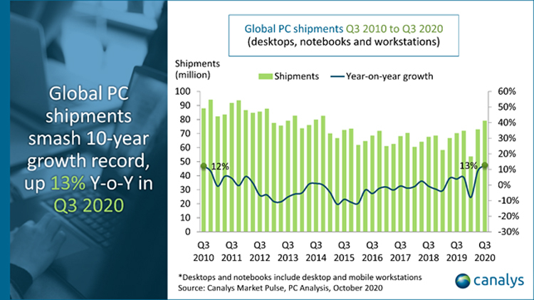 Мировой ПК-рынок благодаря коронавирусу показал сильнейший рост за десятилетие