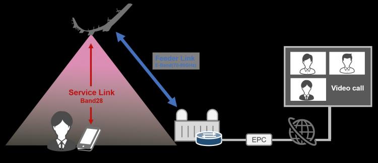LTE из стратосферы: планер с базовой станцией на борту смог обеспечить сотовое покрытие с высоты 19 км