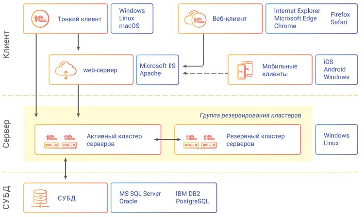 Архитектура «1С:Предприятие» (источник: v8.1c.ru)