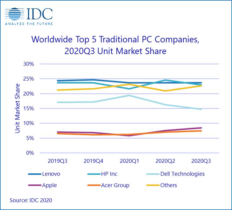"""IDC: мировой ПК-рынок показал почти 15-процентный рост благодаря пандемии"""""""