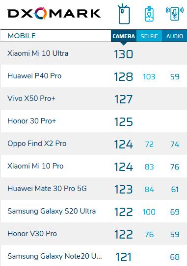 Текущий рейтинг DxOMark. В первой десятке — ни одного iPhone