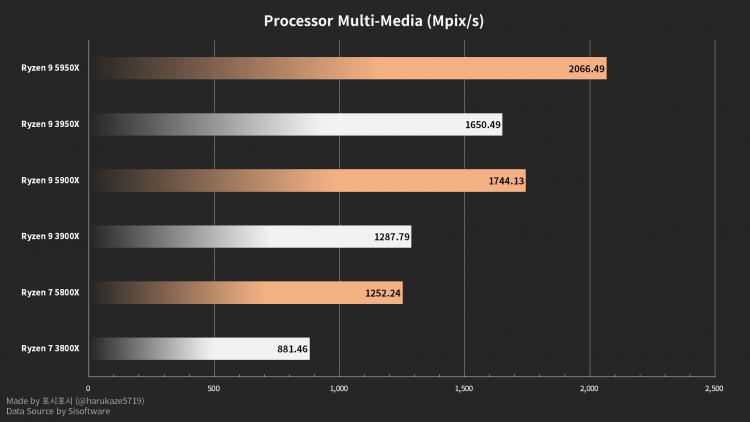 Результаты AMD Ryzen 5950X, 5900X и 5800X в SiSoftware: ощутимое превосходство над поколением Zen 2