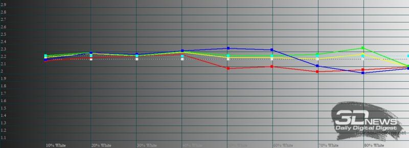 Xiaomi POCO X3 NFC, гамма в стандартном режиме. Желтая линия – показатели POCO X3 NFC, пунктирная – эталонная гамма