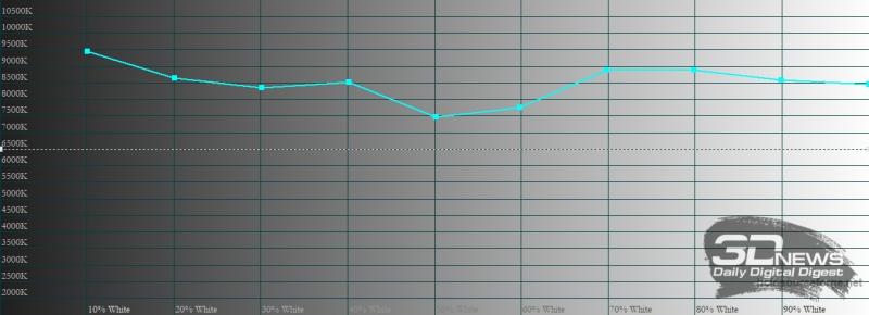Xiaomi POCO X3 NFC, цветовая температура в автоматическом режиме. Голубая линия – показатели POCO X3 NFC, пунктирная – эталонная температура