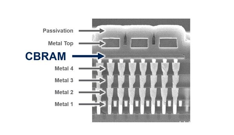 Память CBRAM изготовливается в слое контактов и отлично масштабируется