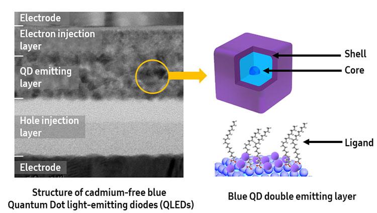 Новая технология Samsung для производства синих квантовых точек для QLED
