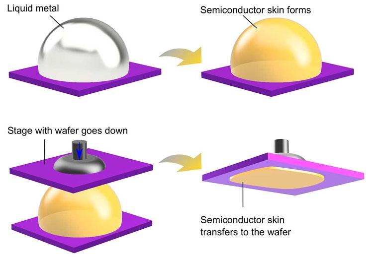 Полупроводник растёт как кожа на поверхности жидкого металла .Источник изображения: Mohannad Mayyas