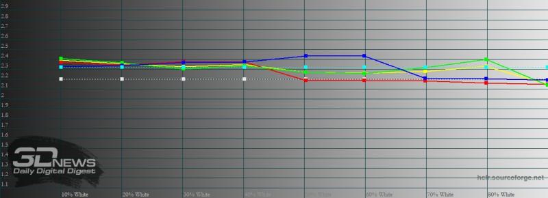 ASUS Zenfone 7 Pro, гамма в режиме по умолчанию. Желтая линия – показатели Zenfone 7 Pro, пунктирная – эталонная гамма