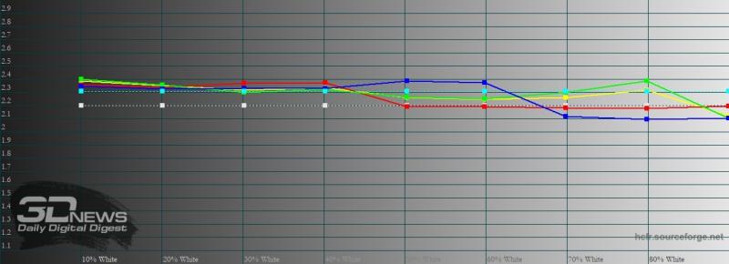 ASUS Zenfone 7 Pro, гамма в кинематографическом цветовом режиме. Желтая линия – показатели Zenfone 7 Pro, пунктирная – эталонная гамма