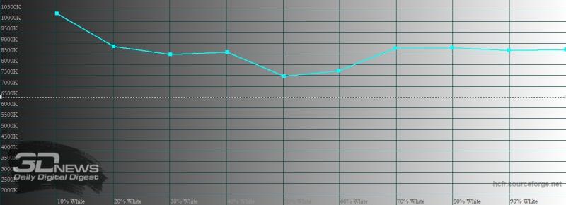 ASUS Zenfone 7 Pro, цветовая температура в режиме по умолчанию. Голубая линия – показатели Zenfone 7 Pro, пунктирная – эталонная температура