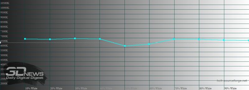 ASUS Zenfone 7 Pro, цветовая температура в кинематографическом цветовом режиме. Голубая линия – показатели Zenfone 7 Pro, пунктирная – эталонная температура
