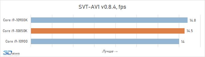 Обзор процессора Intel Core i9-10850K: почти i9-10900K, только дешевле