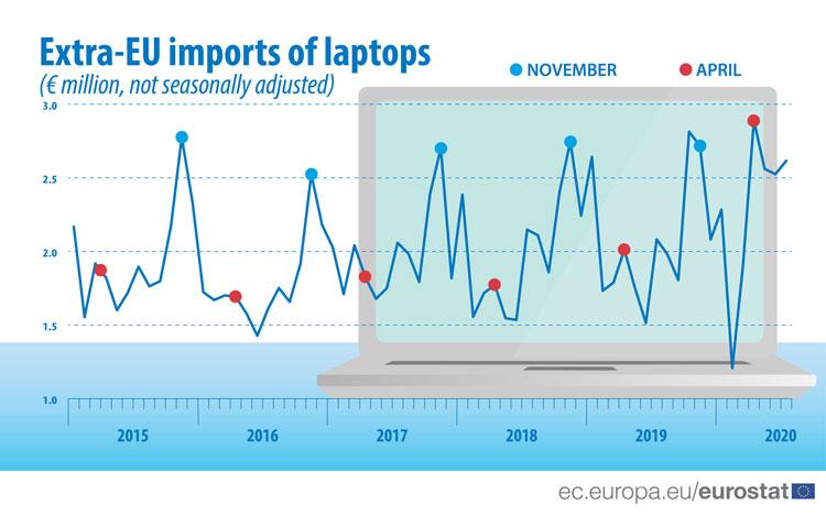 """Апрель этого года стал золотым временем для продаж ноутбуков в странах Евросоюза. Всё благодаря самоизоляции"""""""