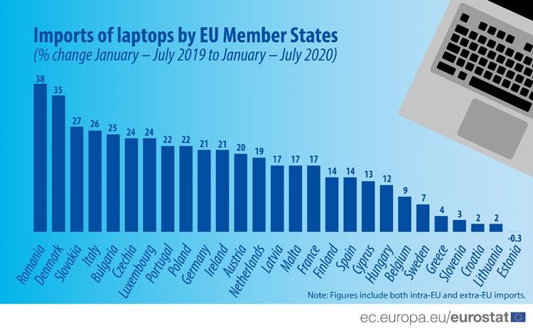 Апрель этого года стал золотым временем для продаж ноутбуков в странах Евросоюза. Всё благодаря самоизоляции