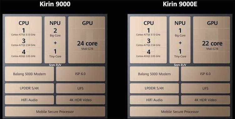 "Huawei Kirin 9000 протестировали в AI Benchmark: почти втрое производительнее Snapdragon 865+"""