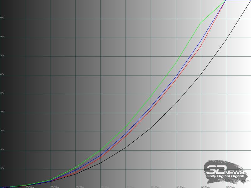 Гамма-кривые RGB в режиме «Графика»