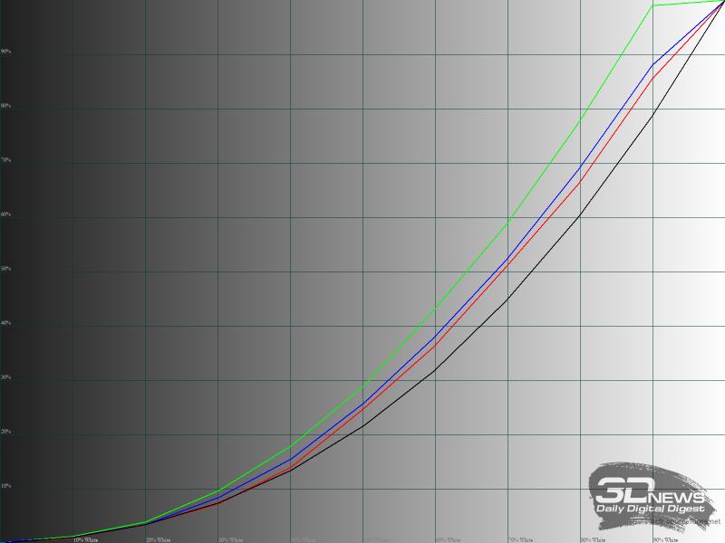Гамма-кривые RGB в режиме «Кино»