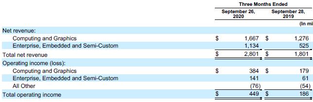 Четверть выручки AMD за минувший квартал принесли консоли, а 15 %— серверы
